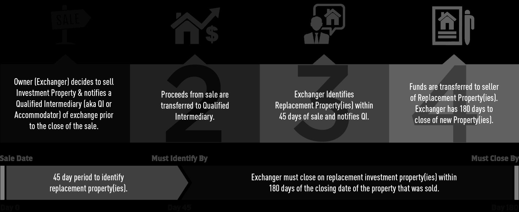 1031 Exchange Rules - vergi ertelenmiş döviz