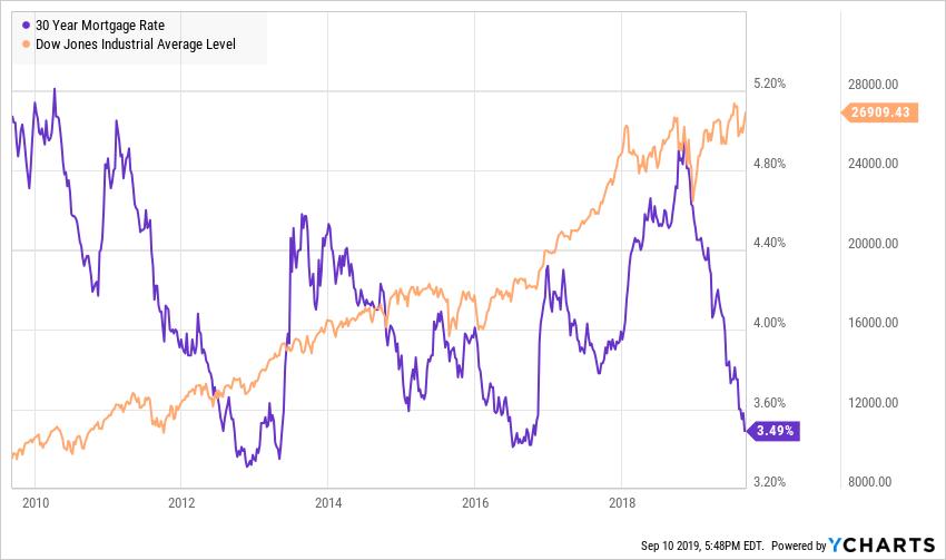 Tarihi Düşük Yakın ABD Mortgage Oranları